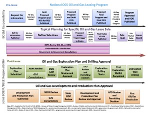 Timeline of Oil and Gas Leasing Program. We have just pasted the first 60-day comment period. (BOEM)
